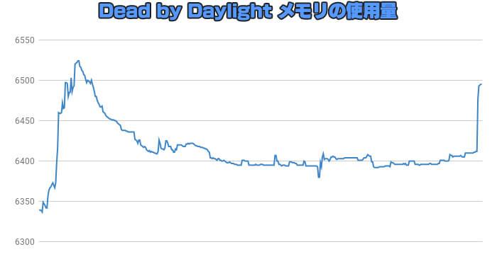 DeadbyDaylightプレイ中のメモリ使用量