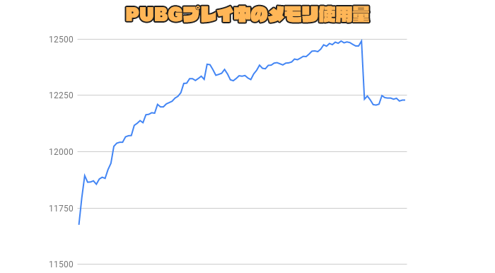 PUBGプレイ中のメモリ使用量
