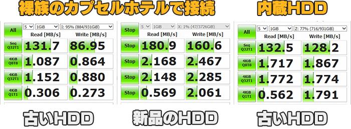HDDの速度を比較したが、やはり内臓の方が早かった