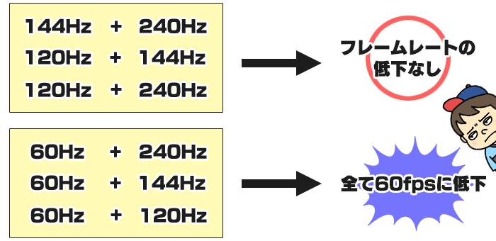 Windows10でリフレッシュレートが低下するモニターの組み合わせ